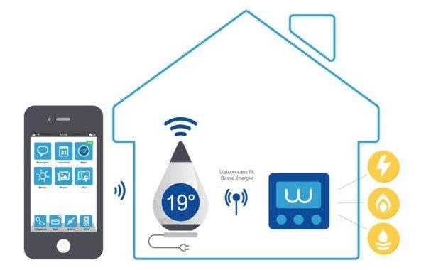 thermostat connecté Ween : un thermostat intelligent pour faire des économies d'énergie