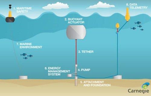 L'énergie houlomotrice : une énergie d'avenir ?