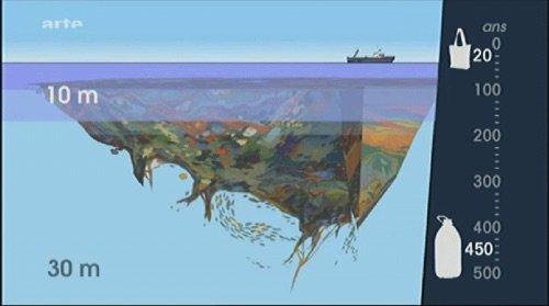 pollution des océans : un « septième continent » de 3,43 millions de km2 de déchets flottent au large du Pacifique