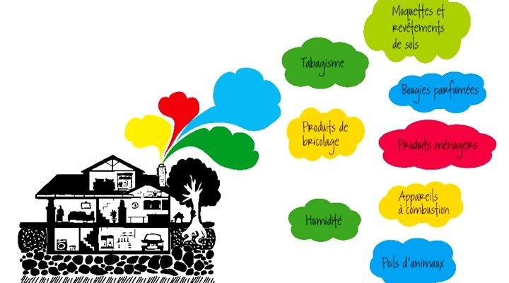 12 gestes simples pour réduire la pollution de l'air intérieur !