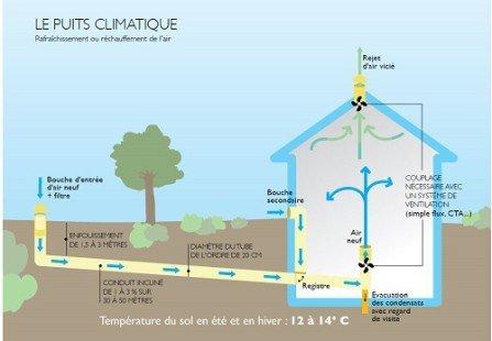 le puits canadien une ventilation naturelle qui s 39 adapte aux saisons. Black Bedroom Furniture Sets. Home Design Ideas
