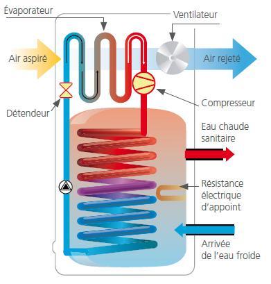Chauffe eau thermodynamique avantages et inconv nients - Chauffe eau electrique thermodynamique ...