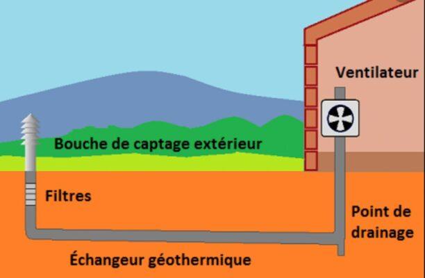 Les quatre éléments constituant un puits canadien