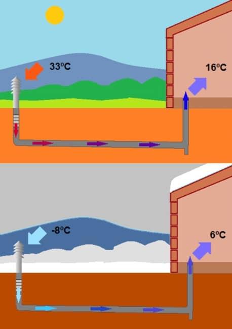 Schéma simple du fonctionnement d'un puits canadien