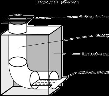 La conception d'un rocket stove
