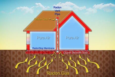 Ce gaz s'infiltre par les sol : attention à avoir une bonne étanchéité