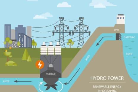 Fonctionnement : comment produire de l'hydroélectricité ?