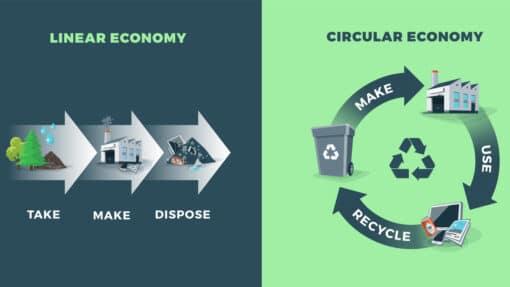 Schéma comparant l'économie circulaire et l'économie linéraire