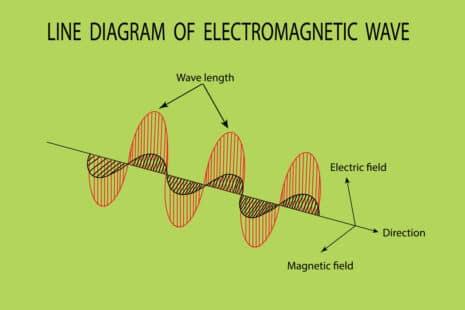 Graphe montrant le champ magnétique et les champ électrique d'une onde électromagnétique