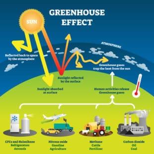 Schéma explicatif de l'effet de serre et de ses causes
